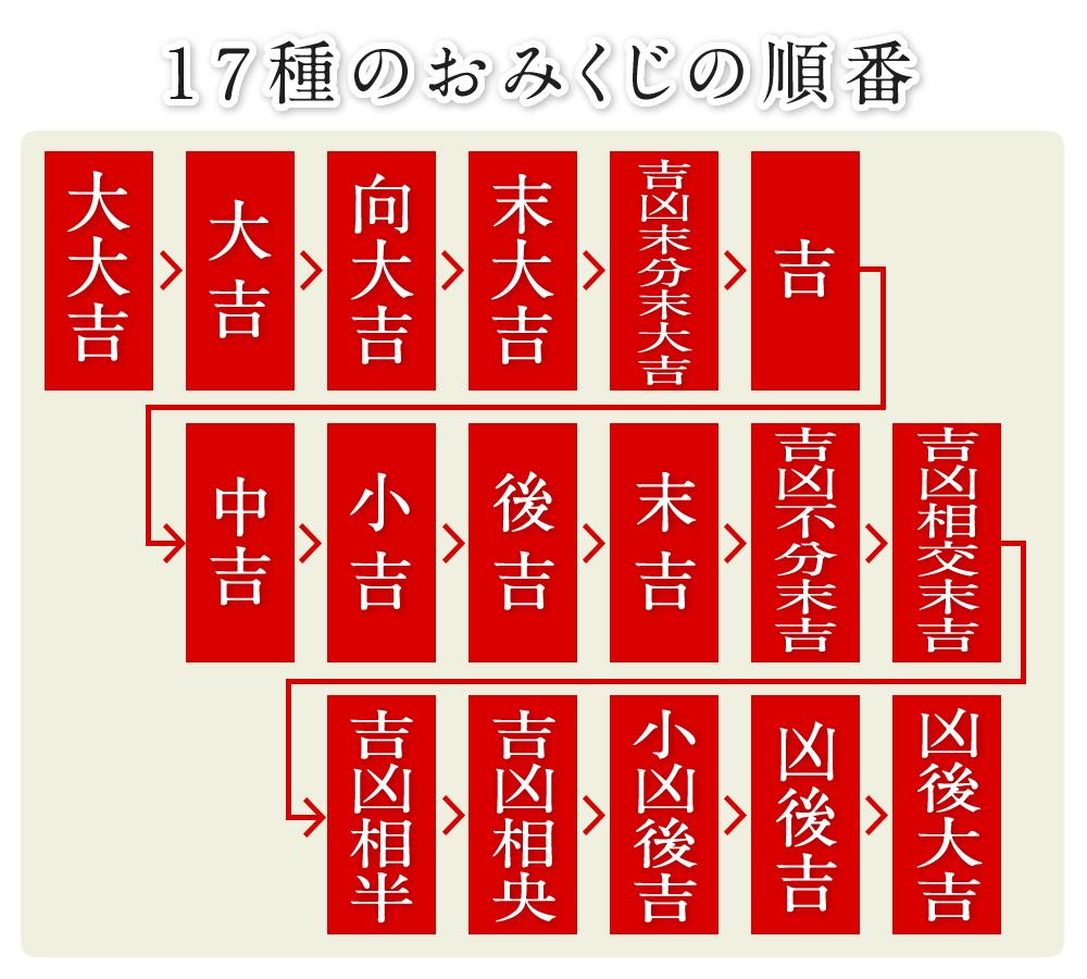 17種のおみくじの順番