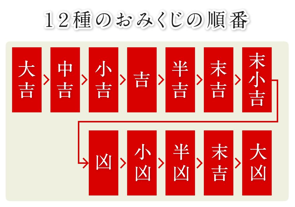 12種のおみくじの順番